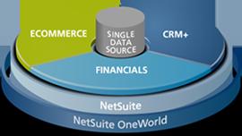 NetSuite 30 Days Free Trial Registration