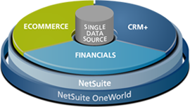 NetSuite 30 Days Free Trial Registration