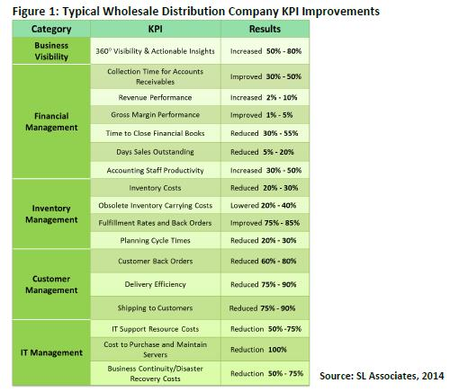 Wholesale Distributors Boost Core KPIs with Cloud Systems